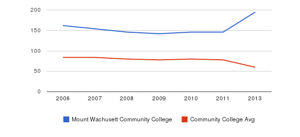 Mount Wachusett Community College Total Faculty&nbsp(2006-2013)