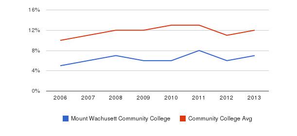 Mount Wachusett Community College Black&nbsp(2006-2013)