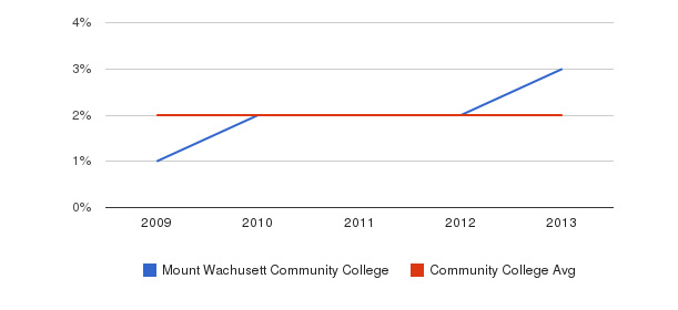 Mount Wachusett Community College More&nbsp(2009-2013)