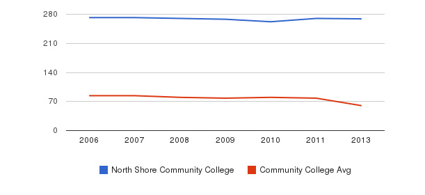 North Shore Community College Total Faculty&nbsp(2006-2013)