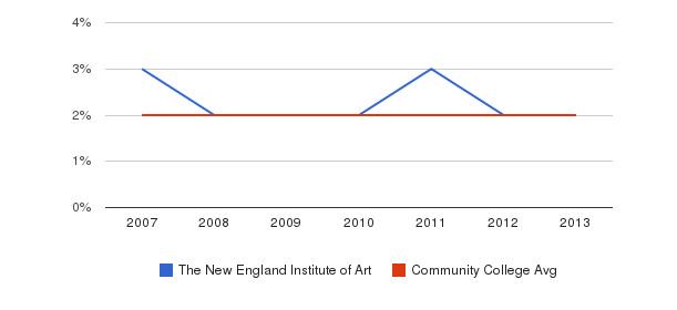 The New England Institute of Art Asian&nbsp(2007-2013)