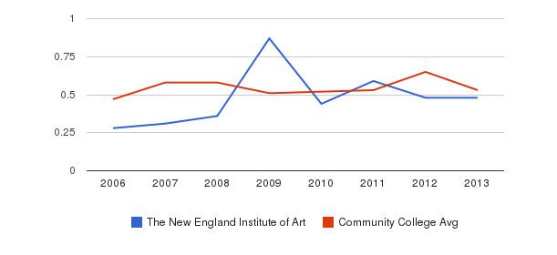 The New England Institute of Art Diversity Score&nbsp(2006-2013)