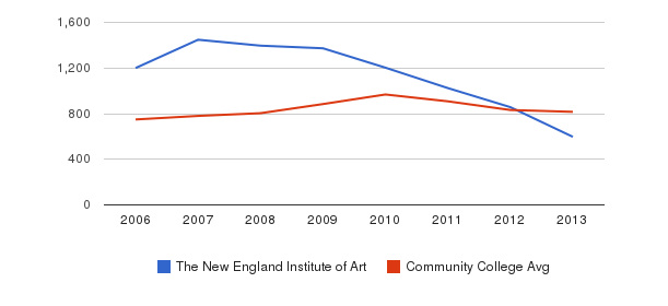 The New England Institute of Art Full-Time Students&nbsp(2006-2013)