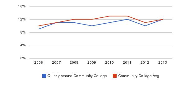 Quinsigamond Community College Black&nbsp(2006-2013)