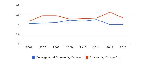 Quinsigamond Community College Diversity Score&nbsp(2006-2013)