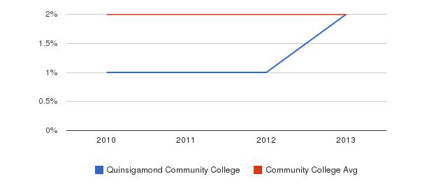 Quinsigamond Community College More&nbsp(2010-2013)