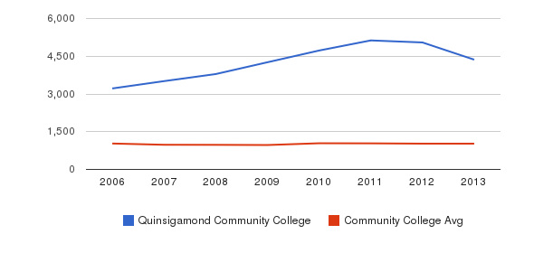 Quinsigamond Community College Part-Time Students&nbsp(2006-2013)