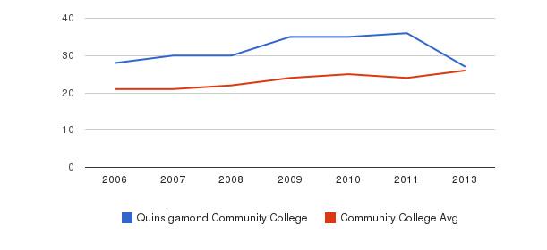 Quinsigamond Community College student staff&nbsp(2006-2013)