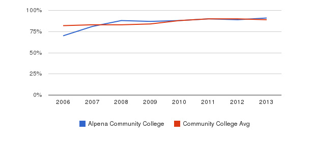 Alpena Community College % Students Receiving Some Financial Aid&nbsp(2006-2013)