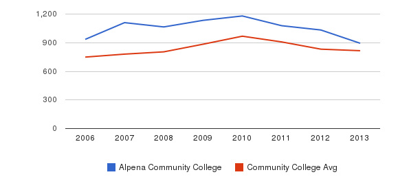 Alpena Community College Full-Time Students&nbsp(2006-2013)
