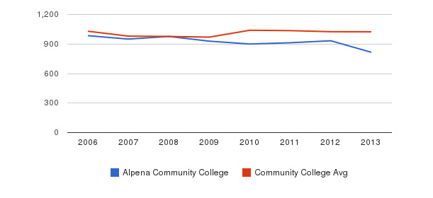 Alpena Community College Part-Time Students&nbsp(2006-2013)