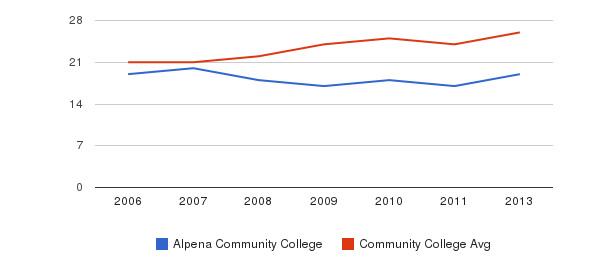 Alpena Community College student staff&nbsp(2006-2013)