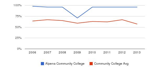 Alpena Community College White&nbsp(2006-2013)