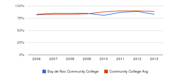 Bay de Noc Community College % Students Receiving Some Financial Aid&nbsp(2006-2013)