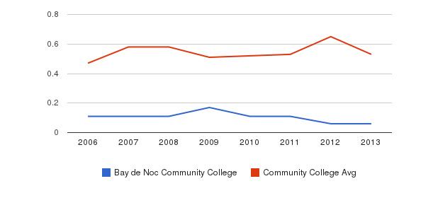 Bay de Noc Community College Diversity Score&nbsp(2006-2013)