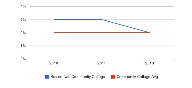 Bay de Noc Community College More&nbsp(2010-2013)