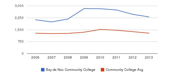 Bay de Noc Community College Total Enrollment&nbsp(2006-2013)