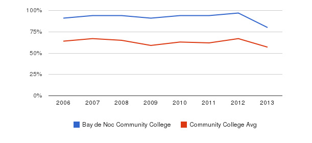 Bay de Noc Community College White&nbsp(2006-2013)