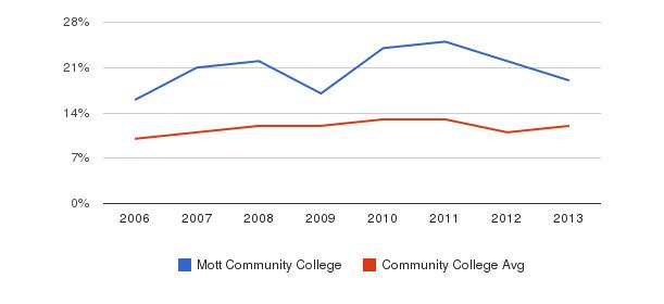 Mott Community College Black&nbsp(2006-2013)