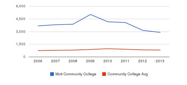 Mott Community College Full-Time Students&nbsp(2006-2013)