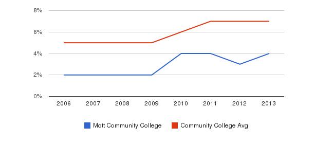Mott Community College Hispanic&nbsp(2006-2013)