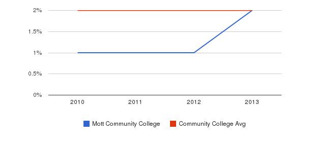Mott Community College More&nbsp(2010-2013)