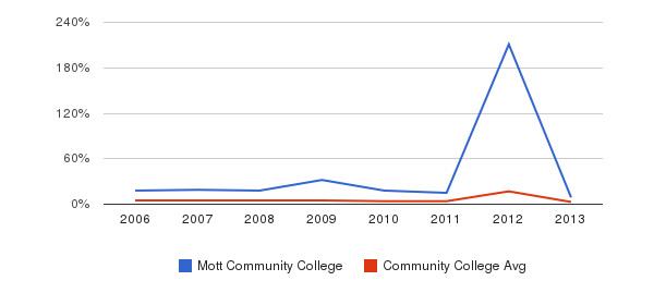 Mott Community College Unknown&nbsp(2006-2013)