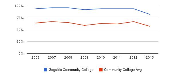 Gogebic Community College White&nbsp(2006-2013)