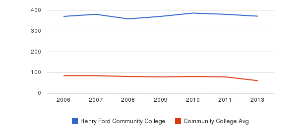 Henry Ford Community College Total Faculty&nbsp(2006-2013)