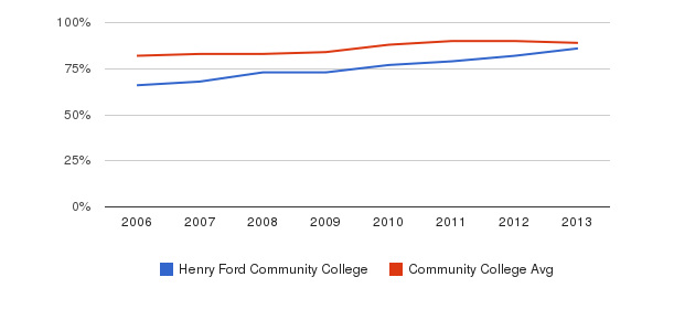 Henry Ford Community College % Students Receiving Some Financial Aid&nbsp(2006-2013)