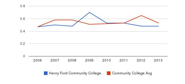 Henry Ford Community College Diversity Score&nbsp(2006-2013)