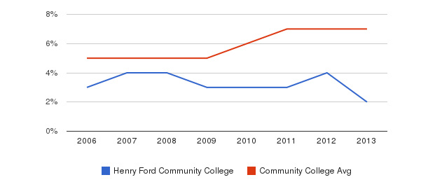 Henry Ford Community College Hispanic&nbsp(2006-2013)
