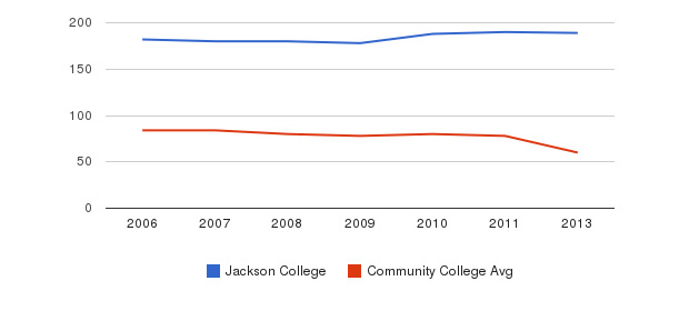 Jackson College Total Faculty&nbsp(2006-2013)