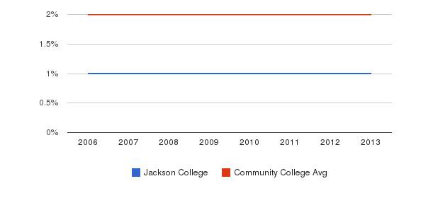 Jackson College Asian&nbsp(2006-2013)