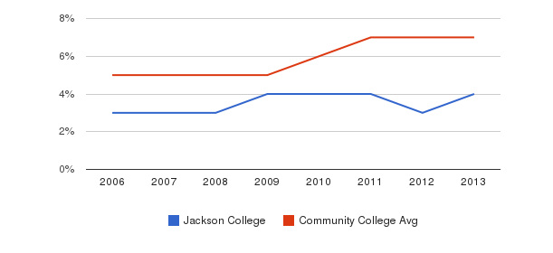 Jackson College Hispanic&nbsp(2006-2013)