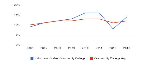 Kalamazoo Valley Community College Black&nbsp(2006-2013)
