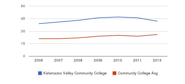 Kalamazoo Valley Community College student staff&nbsp(2006-2013)