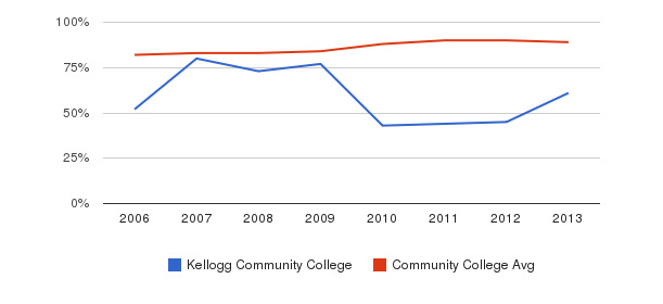 Kellogg Community College % Students Receiving Some Financial Aid&nbsp(2006-2013)