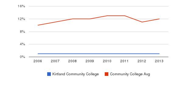 Kirtland Community College Black&nbsp(2006-2013)