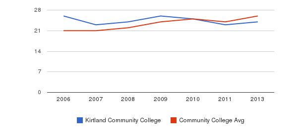 Kirtland Community College student staff&nbsp(2006-2013)