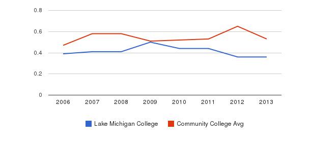 Lake Michigan College Diversity Score&nbsp(2006-2013)