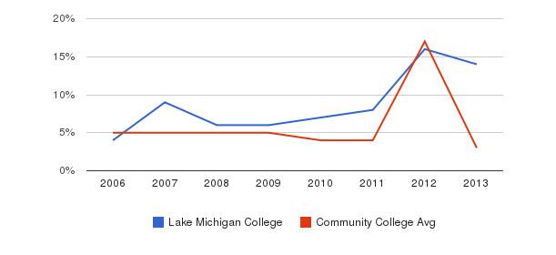 Lake Michigan College Unknown&nbsp(2006-2013)