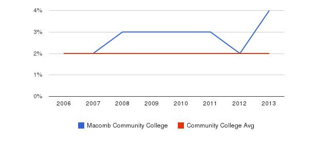 Macomb Community College Asian&nbsp(2006-2013)