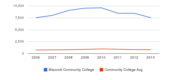 Macomb Community College Full-Time Students&nbsp(2006-2013)