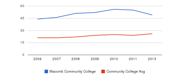Macomb Community College student staff&nbsp(2006-2013)