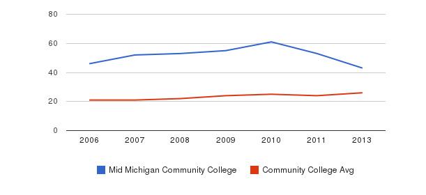 Mid Michigan Community College student staff&nbsp(2006-2013)