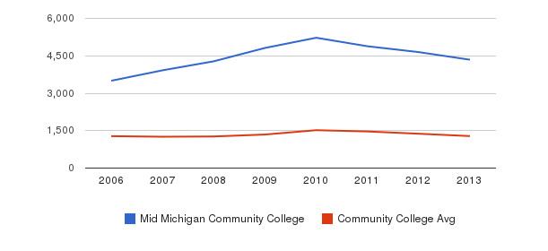 Mid Michigan Community College Total Enrollment&nbsp(2006-2013)