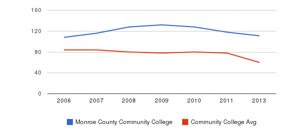 Monroe County Community College Total Faculty&nbsp(2006-2013)