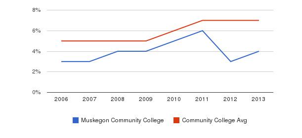 Muskegon Community College Hispanic&nbsp(2006-2013)