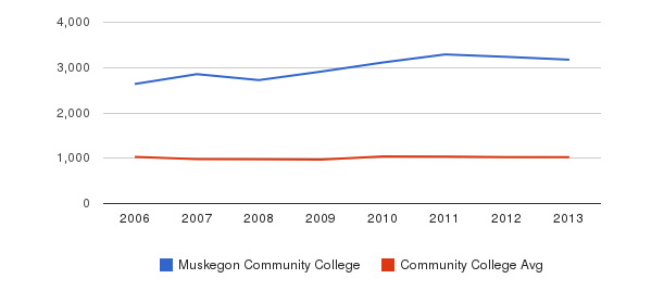 Muskegon Community College Part-Time Students&nbsp(2006-2013)